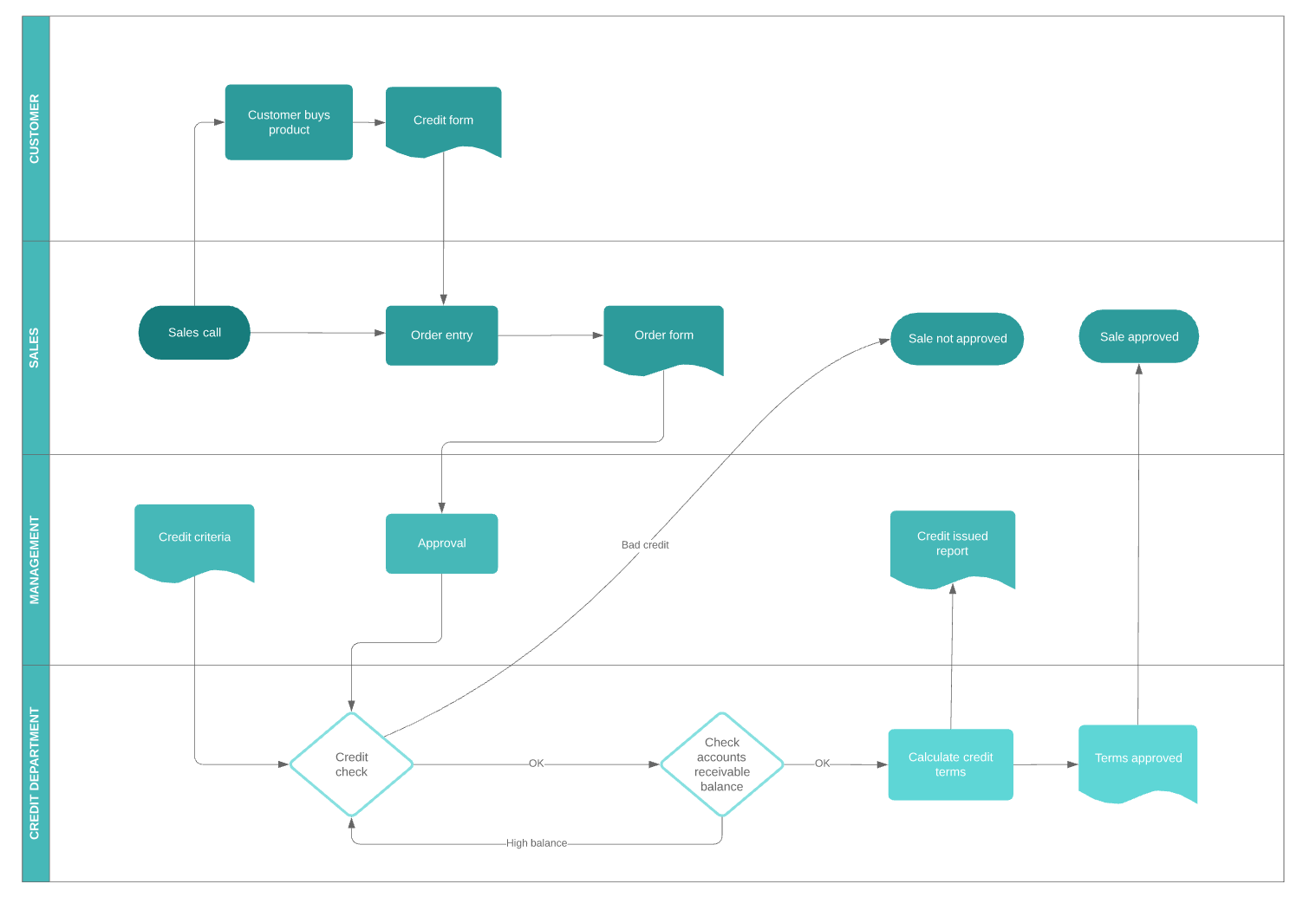 business_process_flow.png