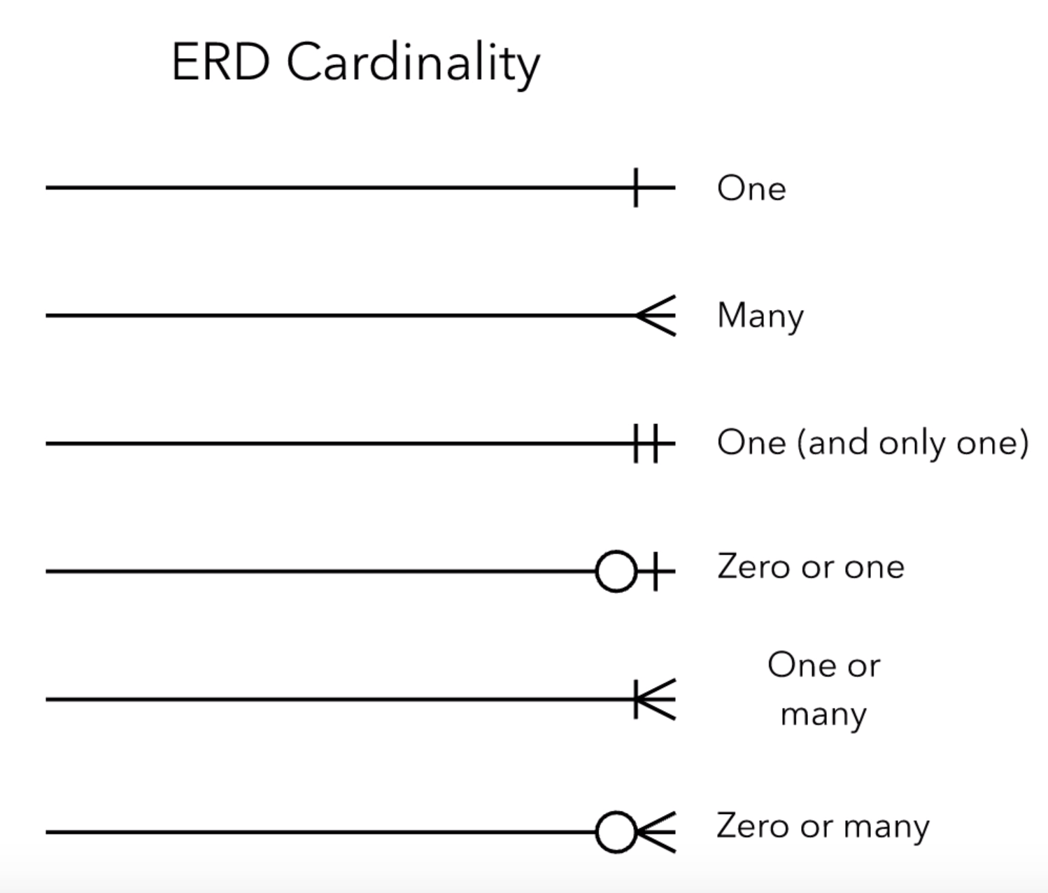 Entity Relationship Diagrams Erds Lucidchart
